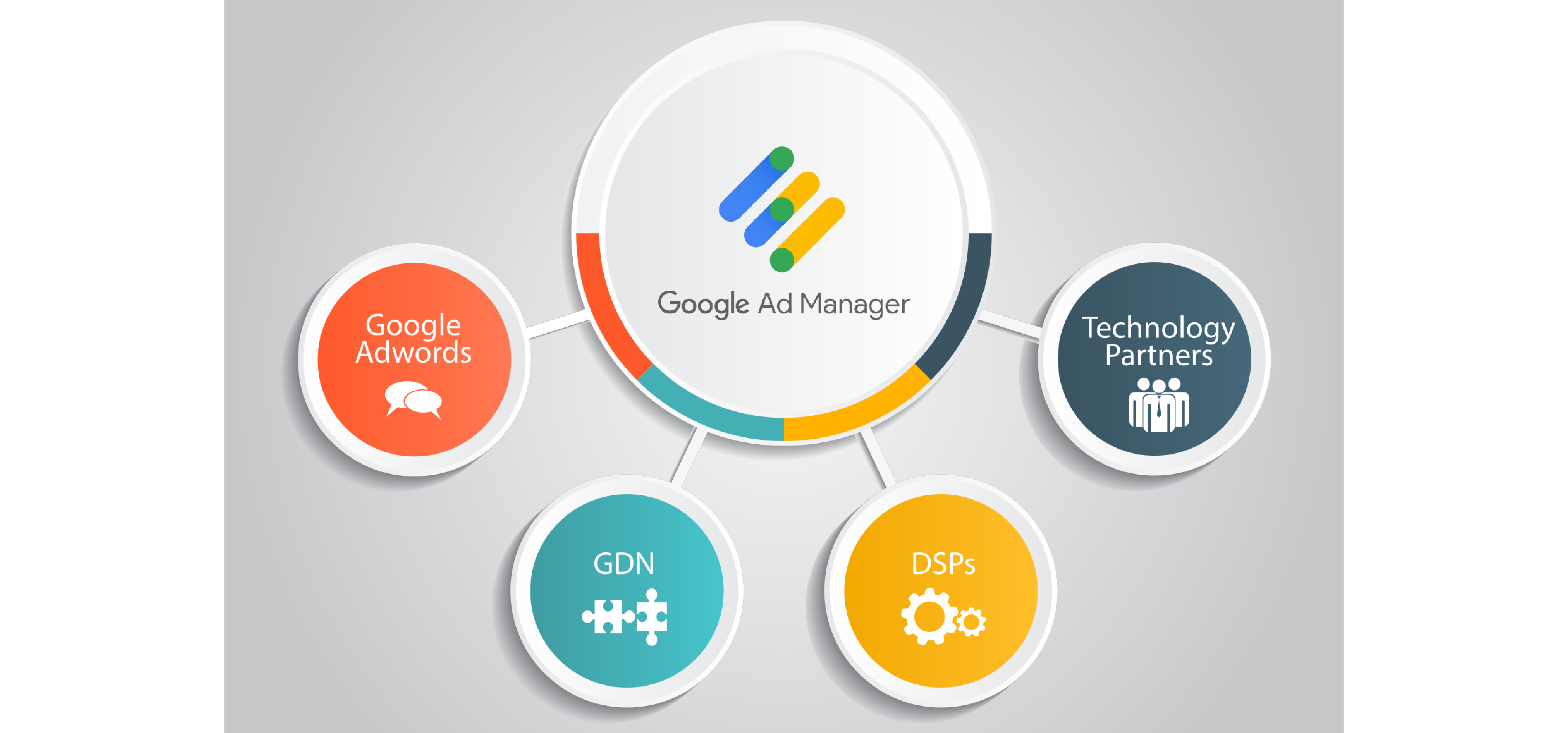 Optimize Google Adsense And Adx Ad Manager To Achieve